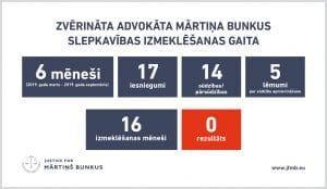 M. Bunkus ģimene ir iesniegusi 17 iesniegumus un 14 sūdzības uzraugošajam prokuroram un virsprokuroram