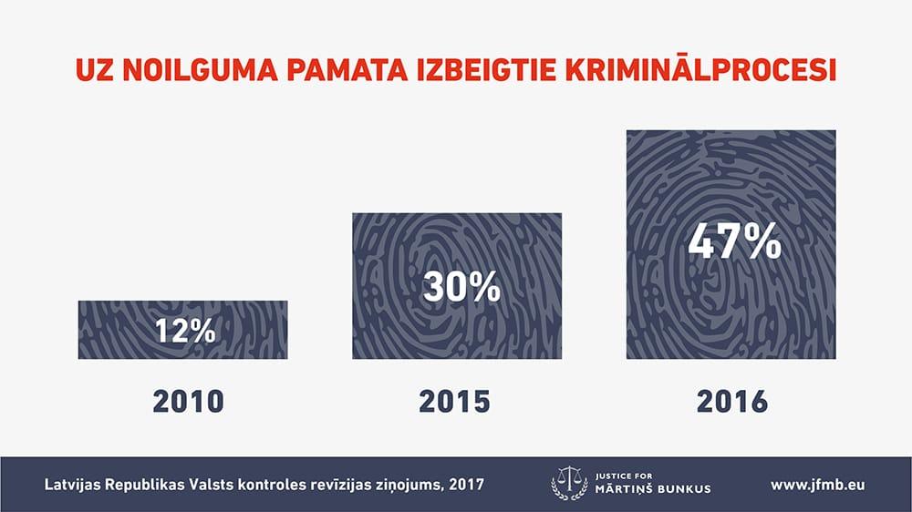 2010.gadā uz noilguma pamata izbeigtie kriminālprocesi bija 12%
