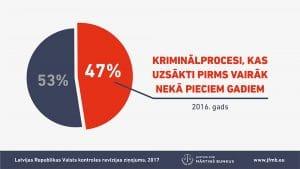 47% kriminālprocesu uzsākti pirms vairāk nekā pieciem gadiem