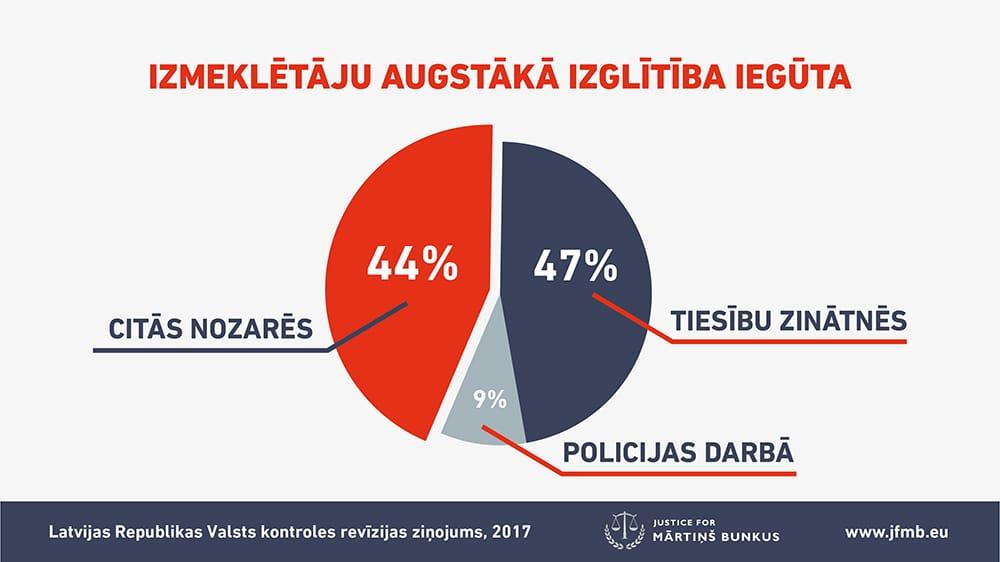 izglītība Latvijas Policijas akadēmijas un Valsts policijas koledžas izglītības programmās