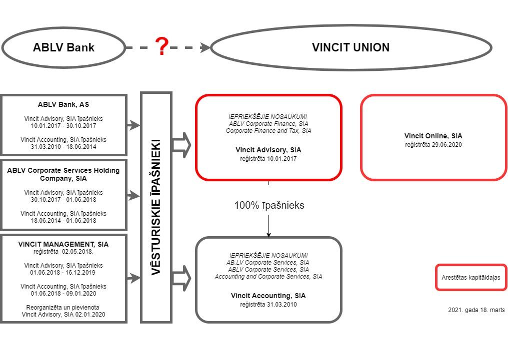 Vincit grupas kompāniju shematiskais attēlojums. Vincit Union saikne ar ABLV Bank.